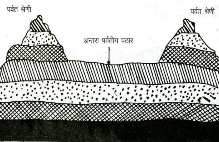 Inter-Mountain Plateau