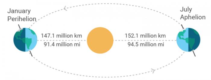 Sun Distances